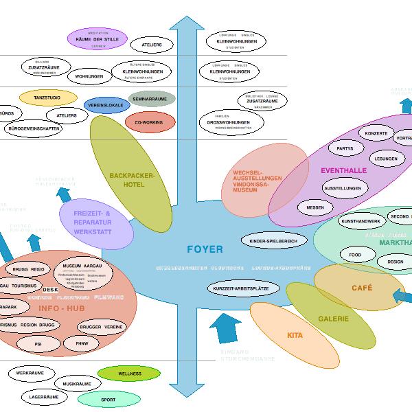 Partizipation Effingerhof Korallenriff   Gegenseitige Befruchtung verschiedenster Nutzungen. Vielfalt und Synergie.